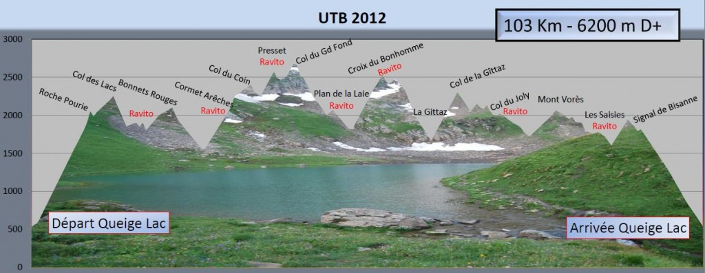 Profil UTB 2012