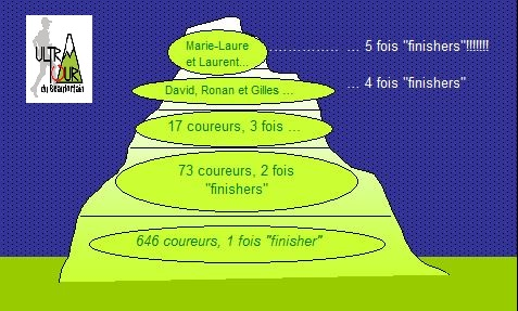Une montagne de finishers - Copie